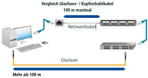 Glasfaser im Vergleich zu Ethernet